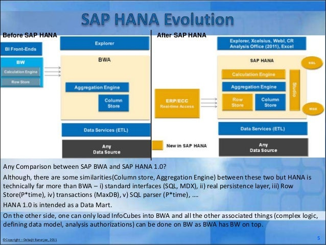 SAP HANA – A Technical Snapshot