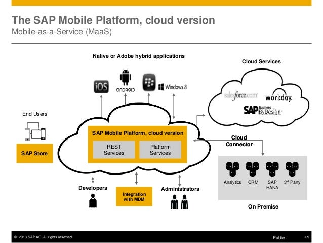Sap Hana Cloud Platform The Void Between Your Datacenter