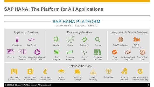 © 2015 SAP SE or an SAP affiliate company. All rights reserved. 1 SAP HANA: The Platform for All Applications SAP HANA PL...