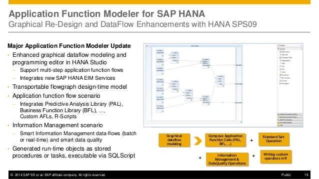 ©2014 SAP SE or an SAP affiliate company. All rights reserved.  19  Public  Application Function Modeler for SAP HANA Grap...