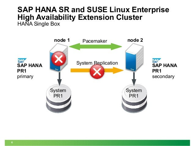 sap hana system SAP HANA System Replication with SLES for SAP