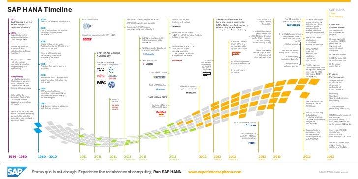 SAP HANA Timeline                                                                                                         ...