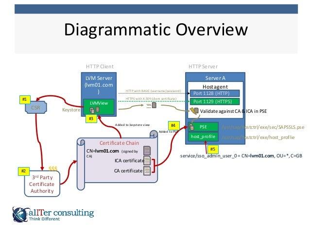 Diagrammatic  Overview Certificate  Chain Server  ALVM  Server (lvm01.com ) Hostagent PSE /usr/sap/hostctrl/exe/se...