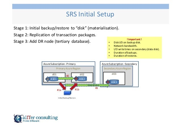 """Stage  1:  Initial  backup/restore   to  """"disk""""  (materialisation). Stage  2:  Replication  of  transa..."""