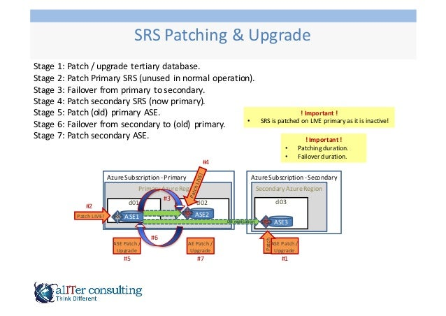 Stage  1:  Patch  /  upgrade  tertiary  database. Stage  2:  Patch  Primary  SRS  (unused   in  ...