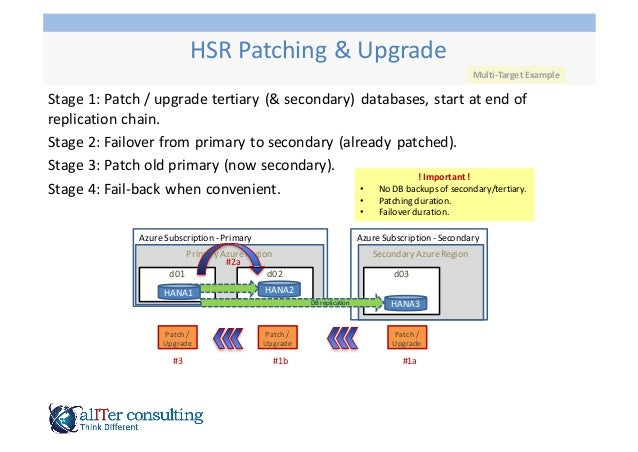 Stage  1:  Patch  /  upgrade  tertiary  (&  secondary)   databases,  start  at  end  of   replic...