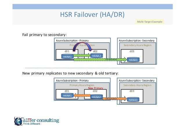 Fail  primary  to  secondary: New  primary  replicates  to  new  secondary  &  old  tertiary: Azure...