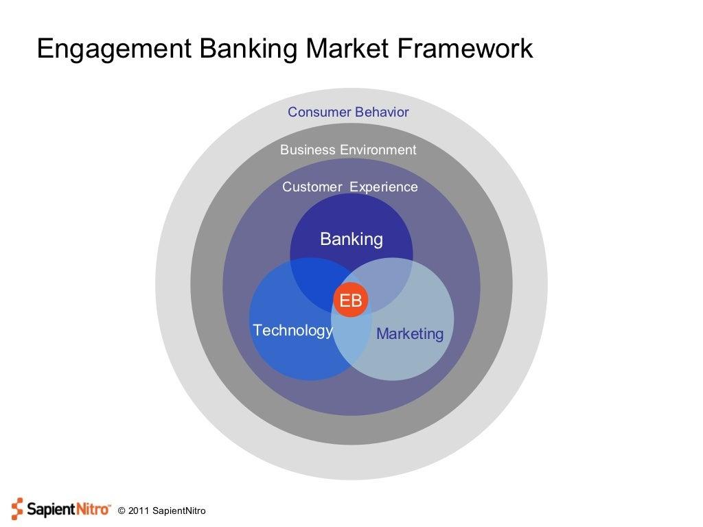 Engagement Banking Market Framework Consumer