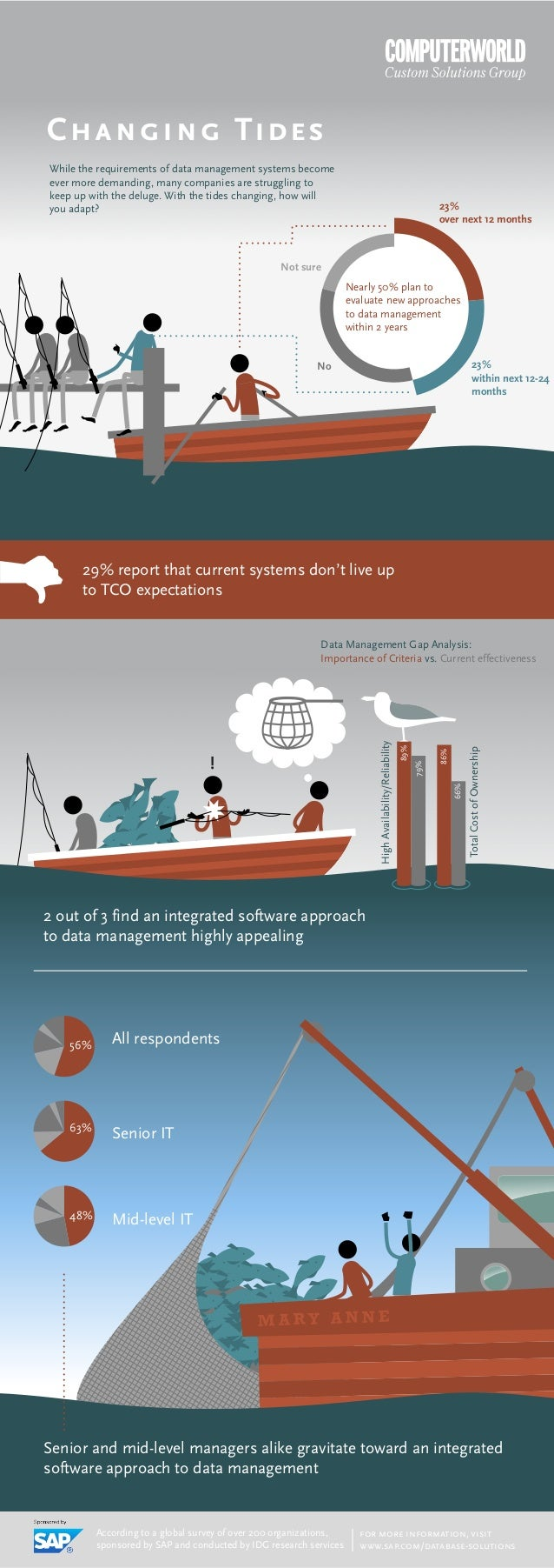 29% report that current systems don't live upto TCO expectations2 out of 3 find an integrated software approachto data man...