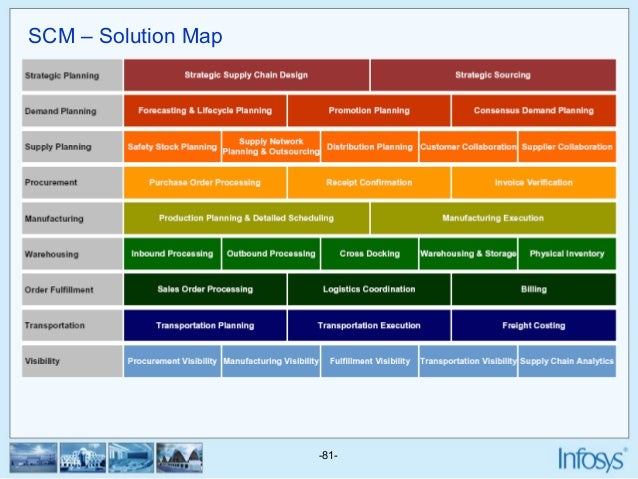 Sap infosys fico on sap process map, deloitte solution map, sap marketing map, risk heat map, sap strategy map, sap product map, sap customer map, sap security map, sap netweaver map, sap data map, sap enterprise map, problem and solution map, sap road map, infor solution map, it services map, sap value map,