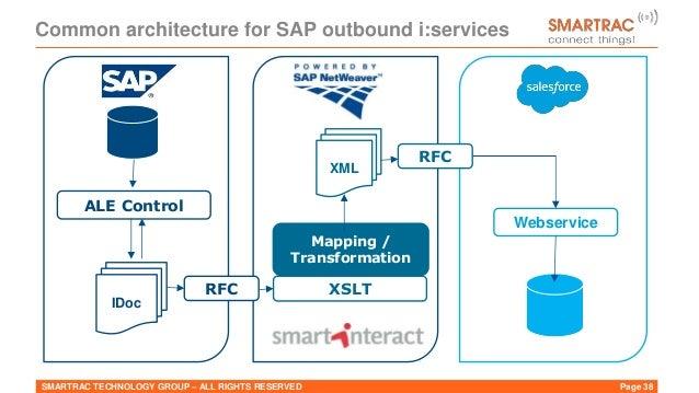 Sap Integration Salesforce Presentation