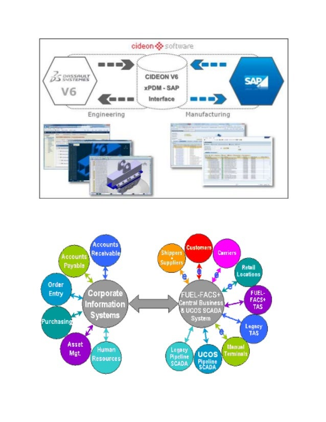 Sap interface overview