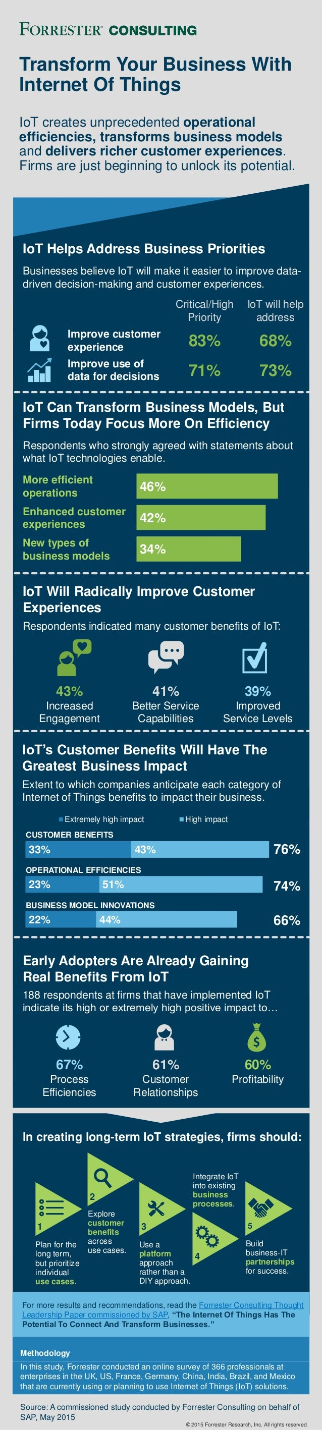 4 3 2 1 Early Adopters Are Already Gaining Real Benefits From IoT 188 respondents at firms that have implemented IoT indic...