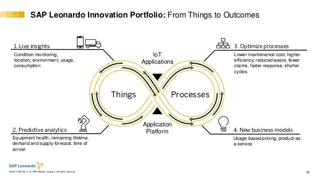 Internal© 2017 SAP SE or an SAP affiliate company. All rights reserved. ǀ 10 Things Processes Application Platform IoT App...