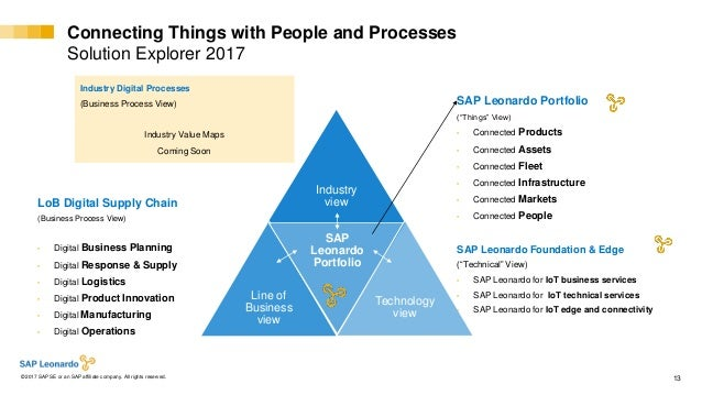 Internal© 2017 SAP SE or an SAP affiliate company. All rights reserved. ǀ 13 Industry view Line of Business view SAP Leona...
