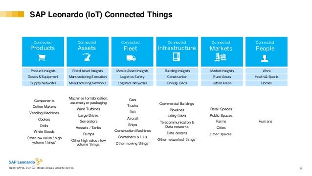 Internal© 2017 SAP SE or an SAP affiliate company. All rights reserved. ǀ 14 SAP Leonardo (IoT) Connected Things Connected...
