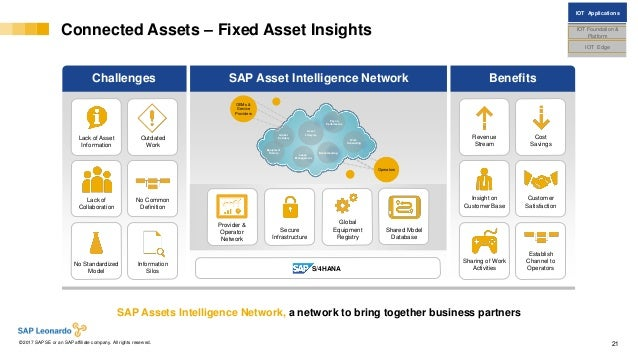 Internal© 2017 SAP SE or an SAP affiliate company. All rights reserved. ǀ 21 Connected Assets – Fixed Asset Insights SAP A...