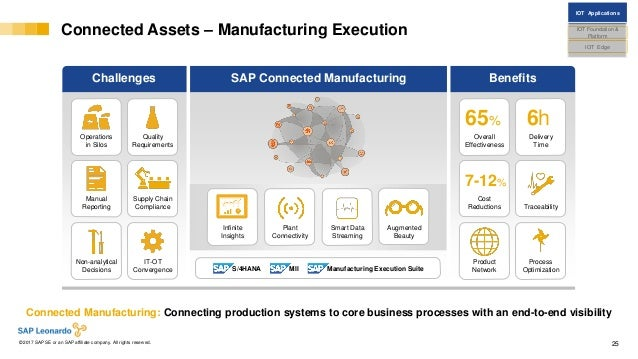 Internal© 2017 SAP SE or an SAP affiliate company. All rights reserved. ǀ 25 Connected Assets – Manufacturing Execution Co...