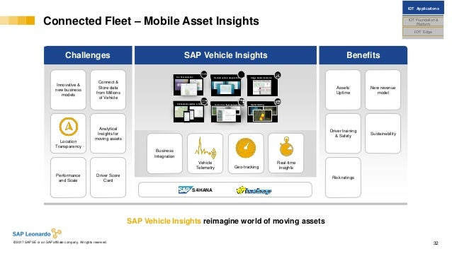 Internal© 2017 SAP SE or an SAP affiliate company. All rights reserved. ǀ 32 Connected Fleet – Mobile Asset Insights SAP V...