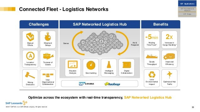 Internal© 2017 SAP SE or an SAP affiliate company. All rights reserved. ǀ 35 Connected Fleet - Logistics Networks Challeng...