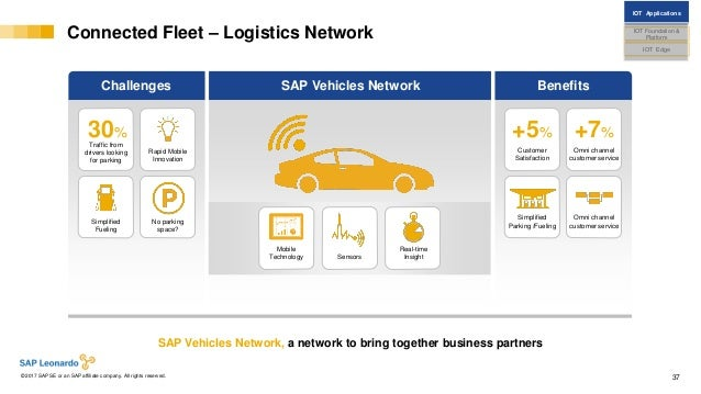 Internal© 2017 SAP SE or an SAP affiliate company. All rights reserved. ǀ 37 Connected Fleet – Logistics Network Challenge...