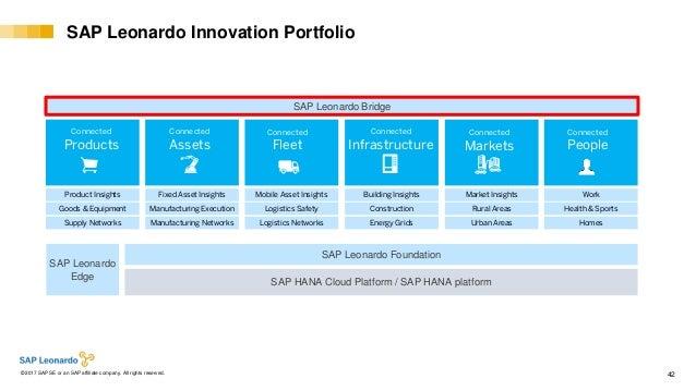 Internal© 2017 SAP SE or an SAP affiliate company. All rights reserved. ǀ 42 SAP Leonardo Innovation Portfolio SAP Leonard...