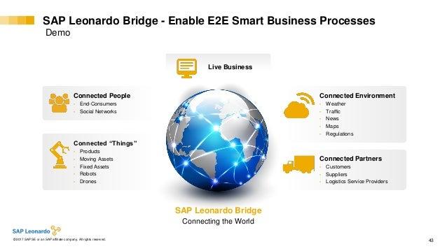 Internal© 2017 SAP SE or an SAP affiliate company. All rights reserved. ǀ 43 SAP Leonardo Bridge - Enable E2E Smart Busine...