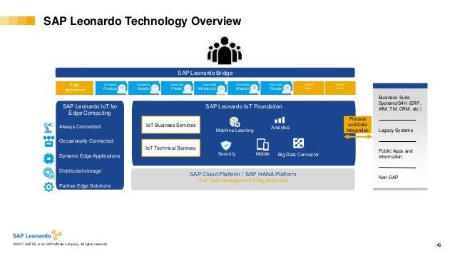 Internal© 2017 SAP SE or an SAP affiliate company. All rights reserved. ǀ 46 SAP Leonardo Technology Overview SAP Leonardo...