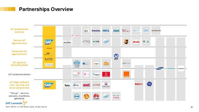 Internal© 2017 SAP SE or an SAP affiliate company. All rights reserved. ǀ 51 Vertical IoT apps/services Horizontal IoT app...