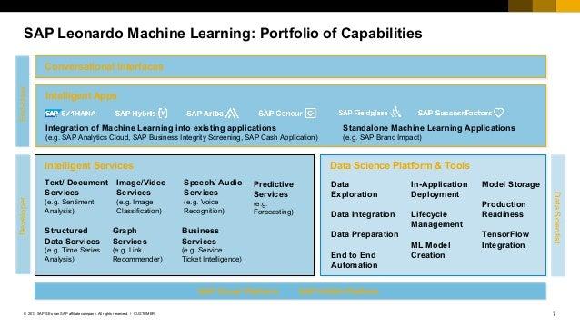 7CUSTOMER© 2017 SAP SE or an SAP affiliate company. All rights reserved. ǀ SAP Leonardo Machine Learning: Portfolio of Cap...