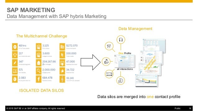 SAP Marketing Runs Hybris Marketing By Andreas Starke