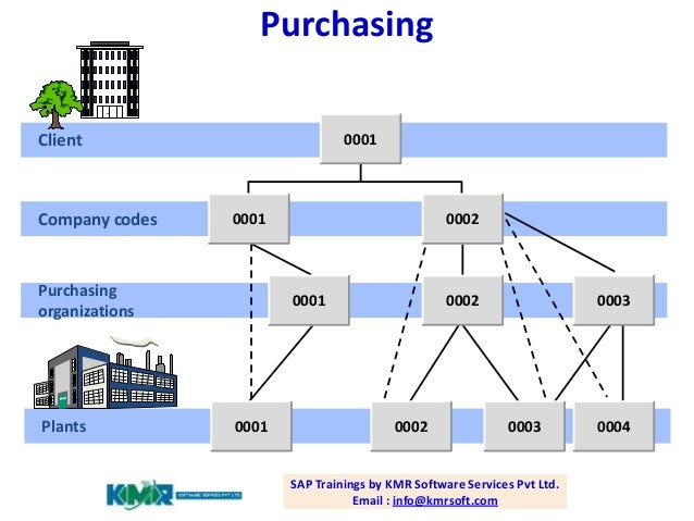 An Explanation of Group Purchasing Organizations. A group purchasing organization (GPO) works kind of like Costco or Sam's Club. When you buy in bulk as a group, it creates buying bloggeri.tk group purchasing method motivates suppliers – vendors of products and services – .