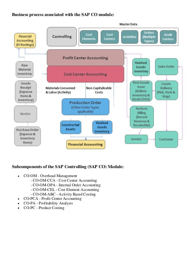 Pdf erp business integration process with sap