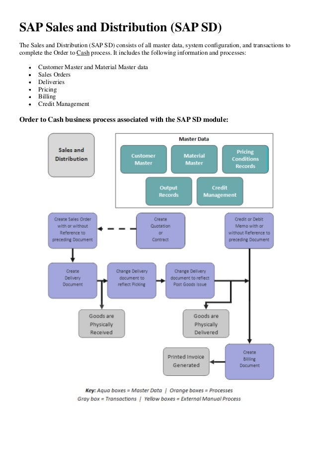 Sap Sd Fow Diagram - Wiring Diagram Img
