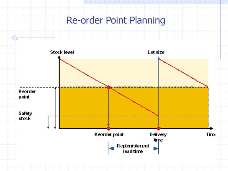 Re-order Point Planning