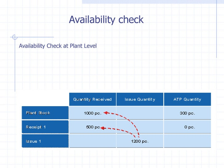 Availability checkAvailability Check at Plant Level
