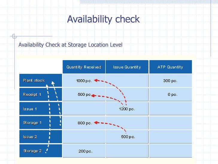 Availability checkAvailability Check at Storage Location Level