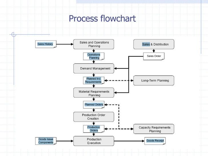Mrp Flow Diagram Data Wiring Diagram