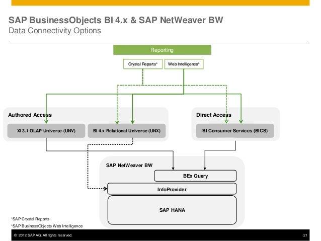 SAP BW 7.3 Tutorial for Beginners | BW 7.3 Modeling | INFO ...