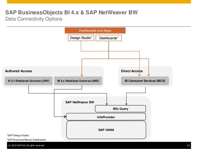 Learn how you can use sap netweaver bw on sap hana with for Bo architecture 4 1