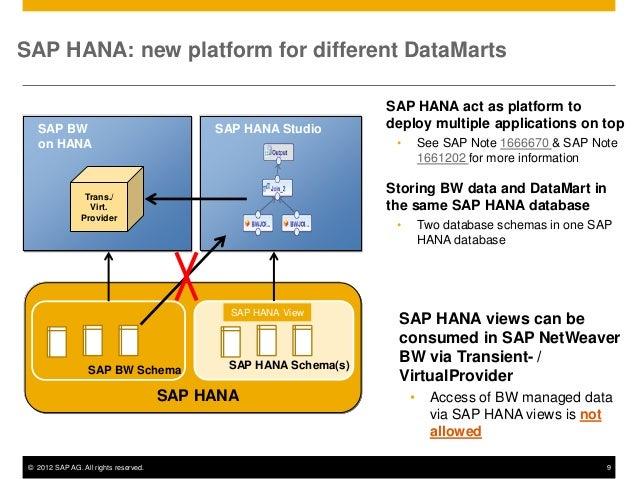 Amazon.com: SAP BW 7.4 (SAP Business Warehouse ...
