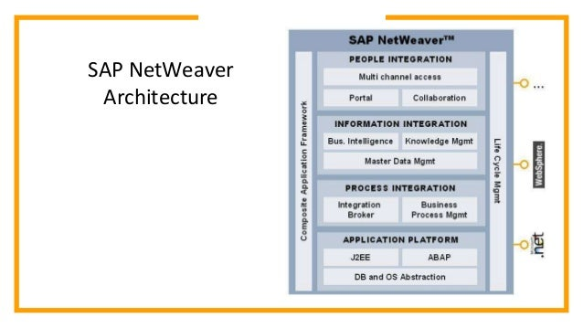 Sap netweaver architecture  SAP Net Weaver Architecture