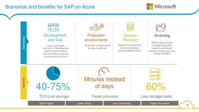 Sap On Azure Use Cases And Benefits