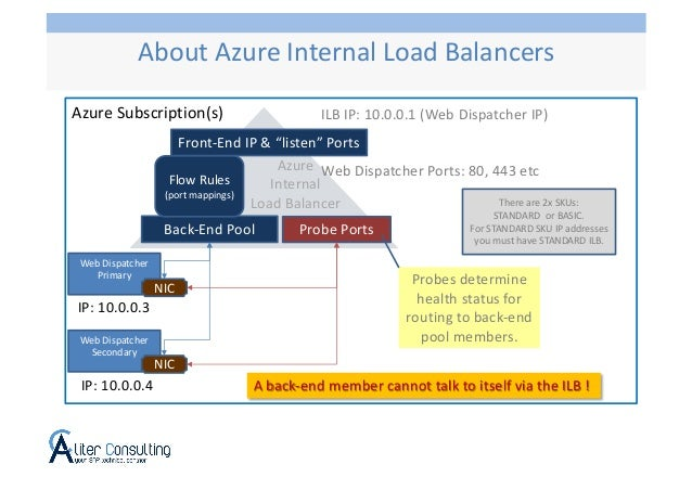 Azure Subscription(s) Azure Internal Load Balancer Web Dispatcher Primary ILB IP: 10.0.0.1 (Web Dispatcher IP) Web Dispatc...
