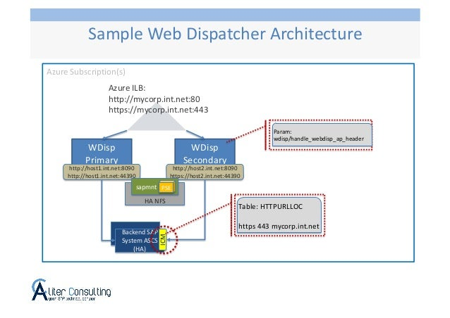 Azure Subscription(s) WDisp Primary Azure ILB: http://mycorp.int.net:80 https://mycorp.int.net:443 WDisp Secondary http://...