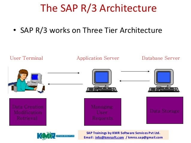 Sap online training for Sap r 3 architecture
