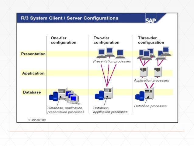 Sap overview for 5 tier architecture