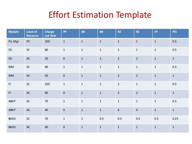 Level Of Effort Template Sap Overview For Managers