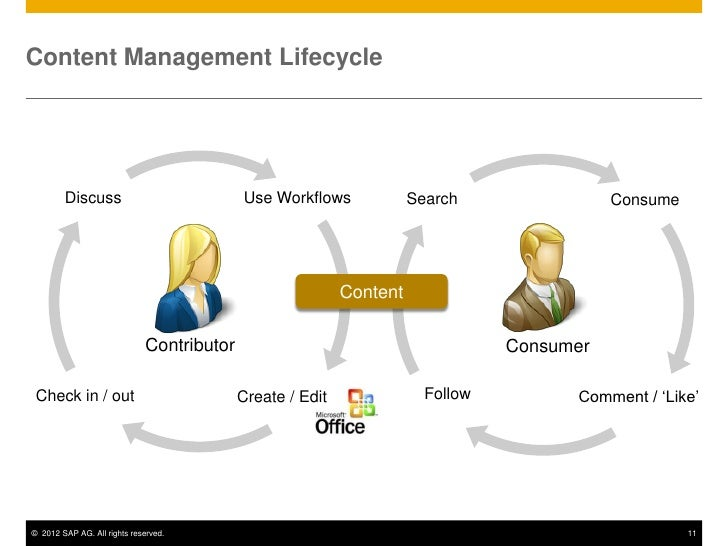 SAP Portal Content and Site Management by OpenText