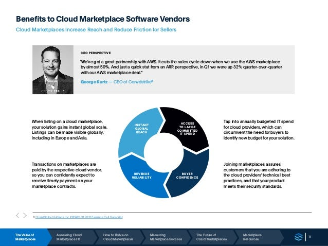 11 Benefits to Cloud Marketplace Software Vendors Cloud Marketplaces Increase Reach and Reduce Friction for Sellers When l...